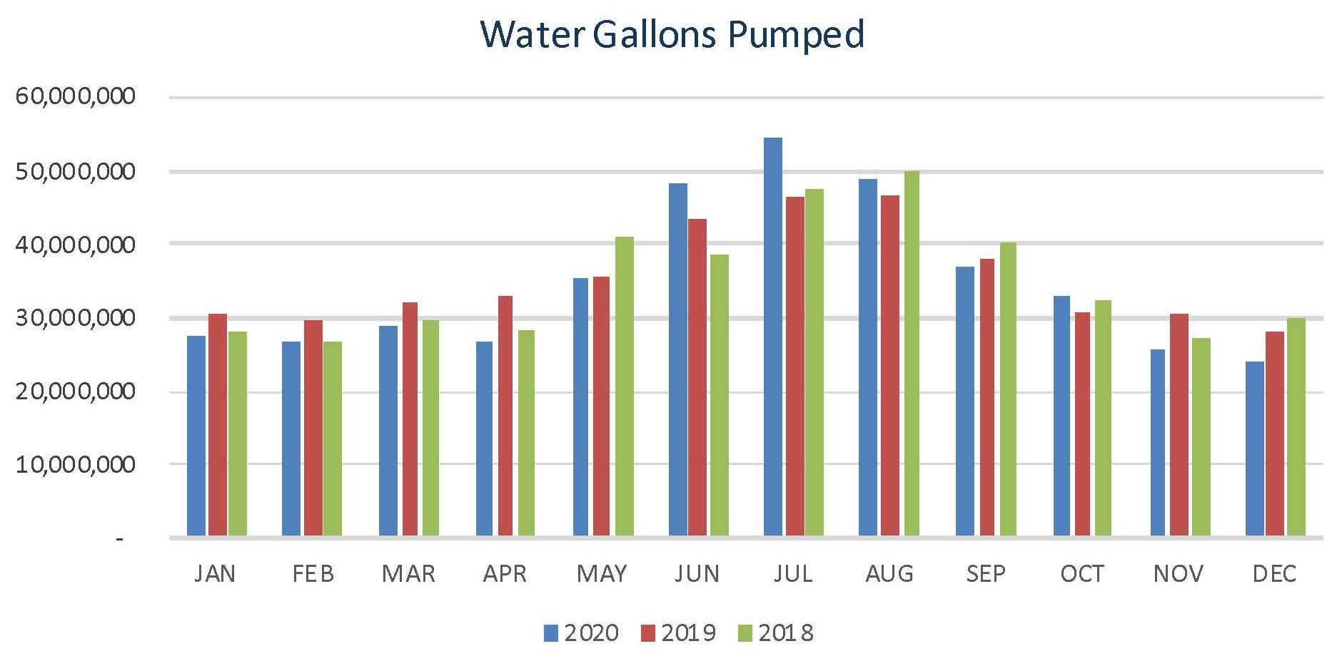 Water Pumped from 2016 - 2018